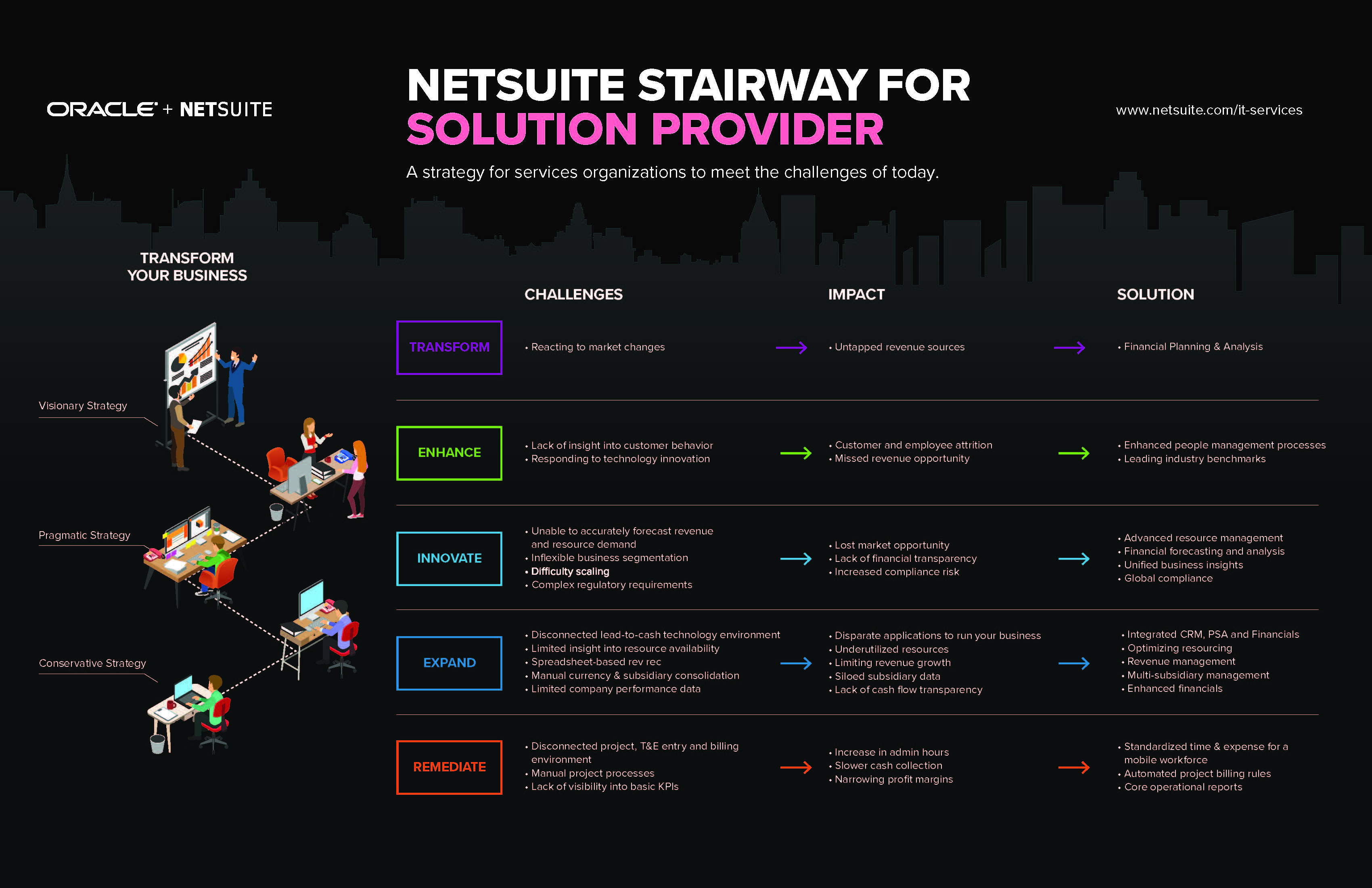 NS Solution Provider Stairway